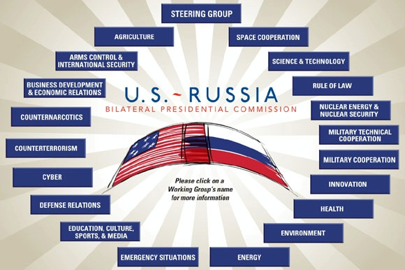 Graphic Showing Work Groups of U.S.-Russian Bilateral Presidential Commission, adapted from image at state.gov
